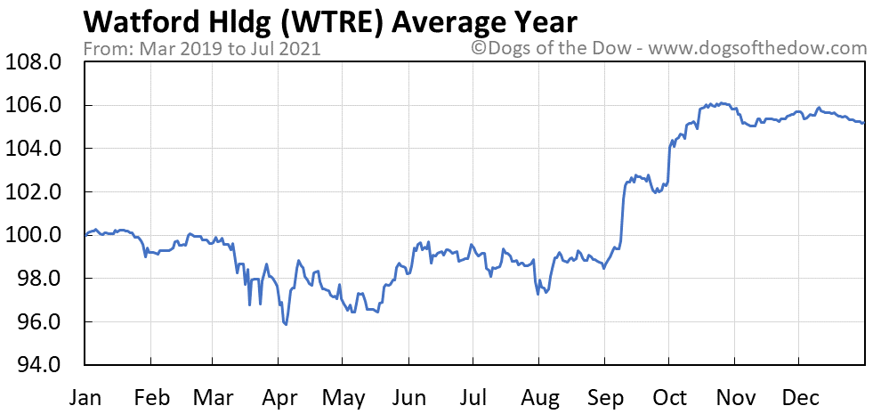 Average year chart for Watford Hldg stock price history