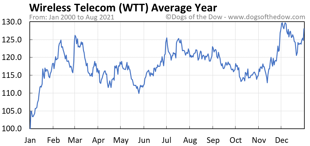 Average year chart for Wireless Telecom stock price history