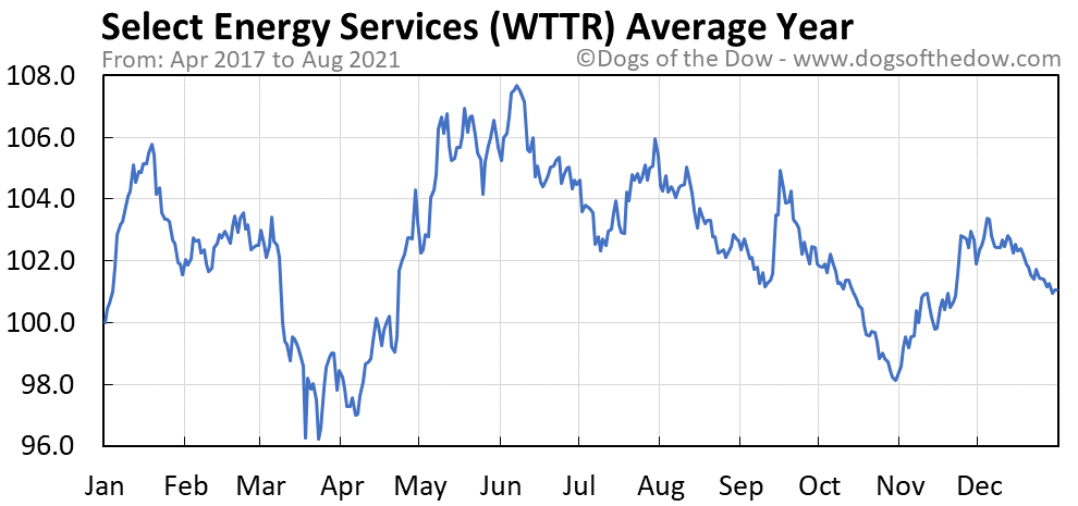 Average year chart for Select Energy Services stock price history