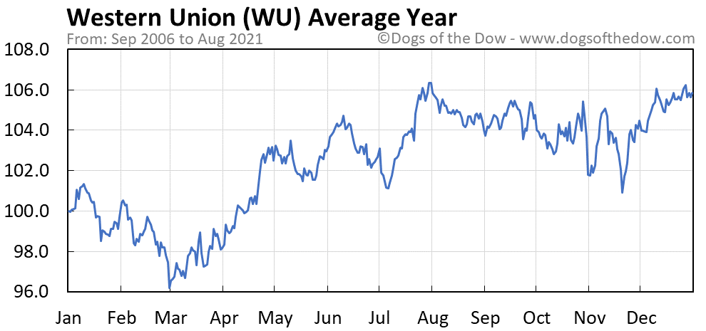 Average year chart for Western Union stock price history