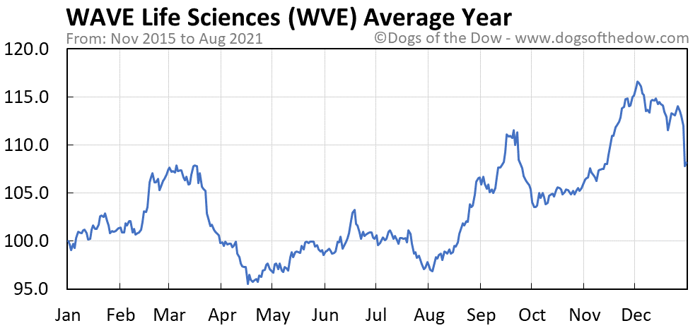 Average year chart for WAVE Life Sciences stock price history