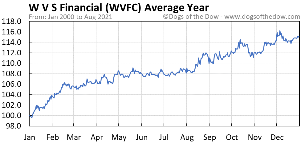 Average year chart for W V S Financial stock price history