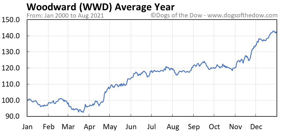 Average year chart for Woodward stock price history
