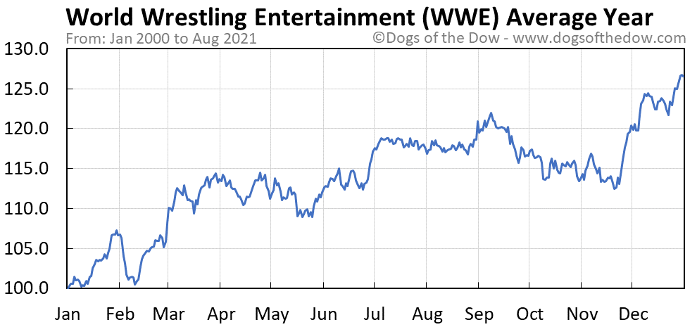 Average year chart for World Wrestling Entertainment stock price history