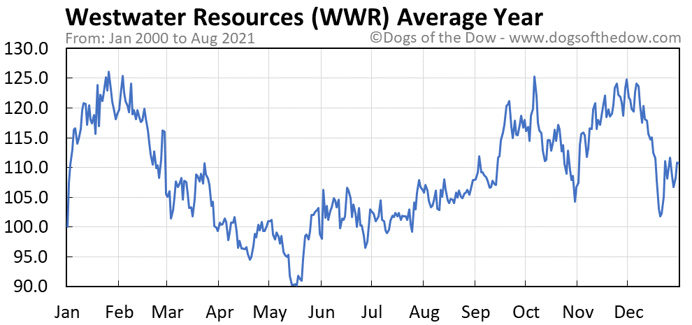 Average year chart for Westwater Resources stock price history