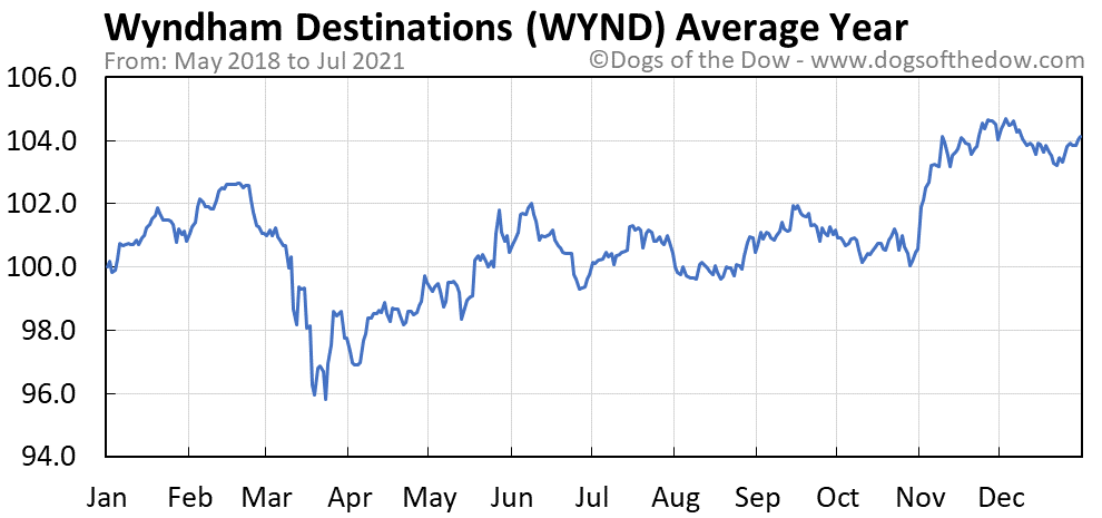 Average year chart for Wyndham Destinations stock price history