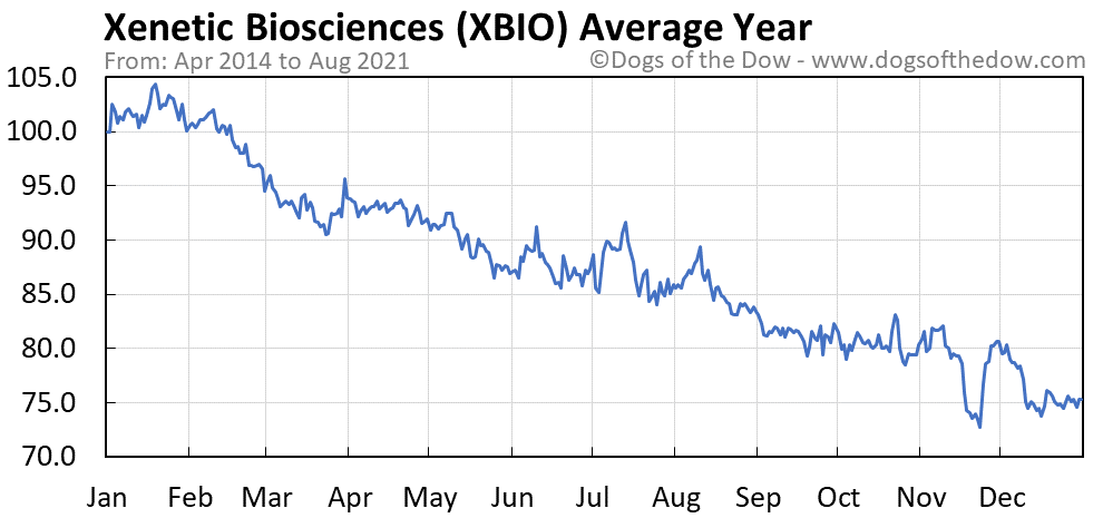 Average year chart for Xenetic Biosciences stock price history