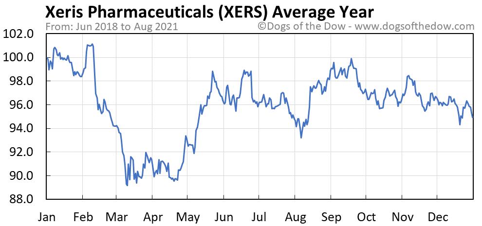 Average year chart for Xeris Pharmaceuticals stock price history