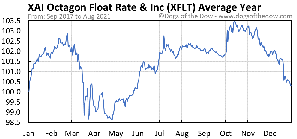 Average year chart for XAI Octagon Floating Rate & Alternative Income Te stock price history