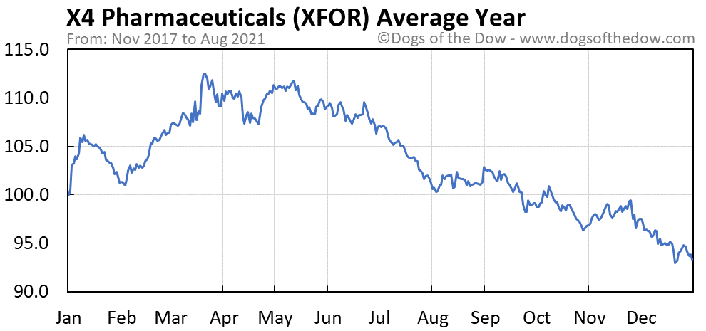 Average year chart for X4 Pharmaceuticals stock price history