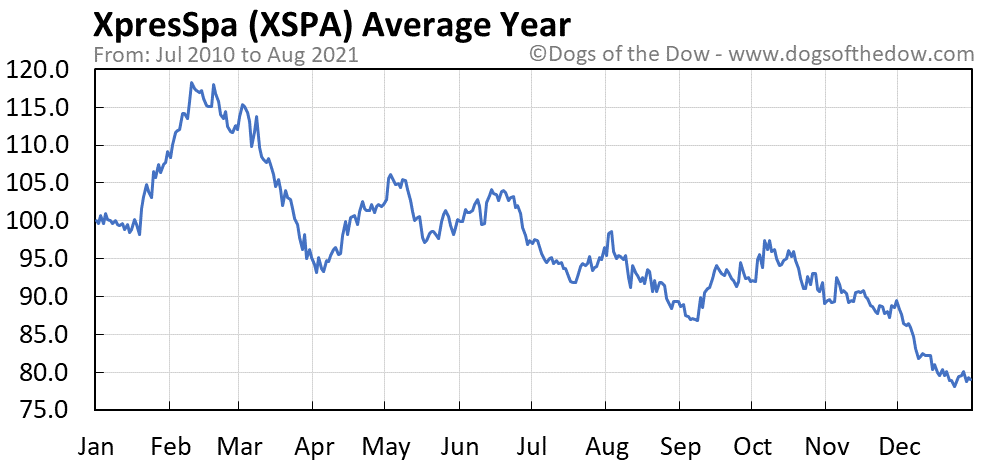 Average year chart for XpresSpa stock price history
