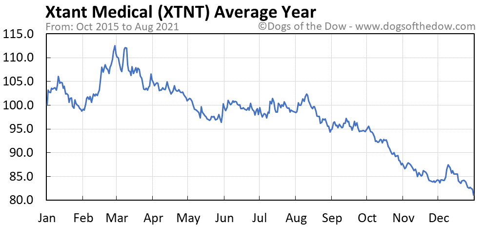 Average year chart for Xtant Medical stock price history