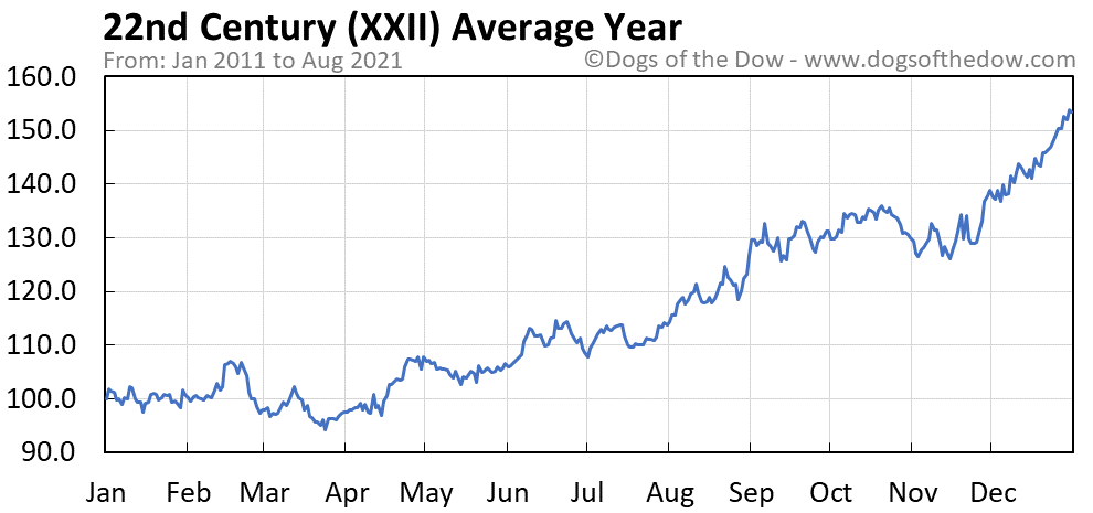 Average year chart for 22nd Century stock price history