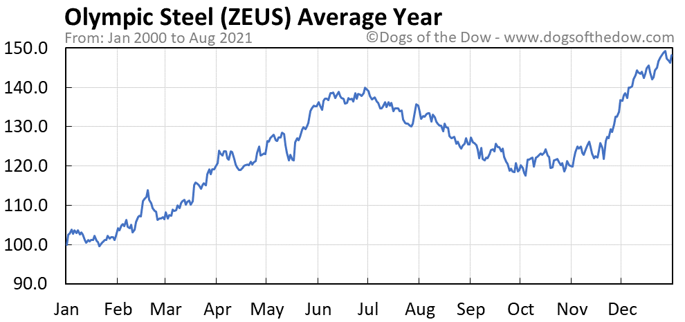 Average year chart for Olympic Steel stock price history