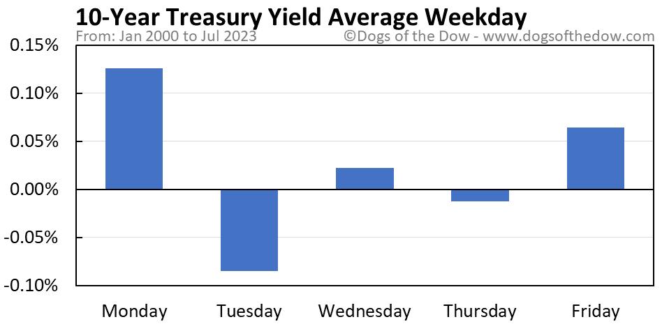 10-Year Treasury Yield average weekday chart