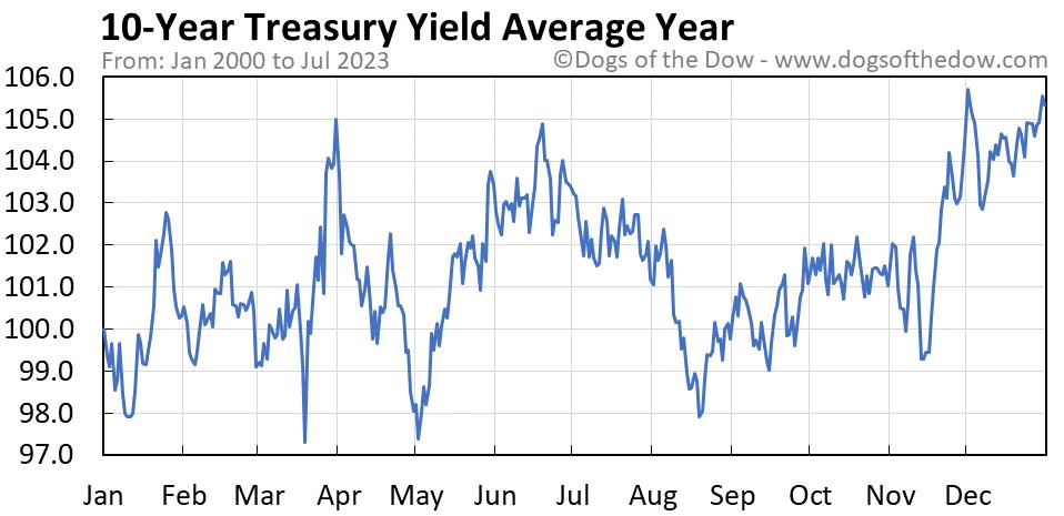 10-Year Treasury Yield average year chart