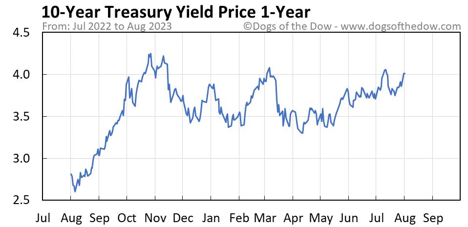 10-Year Treasury Yield 1-year stock price chart