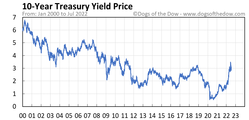 10-Year Treasury Yield stock price chart
