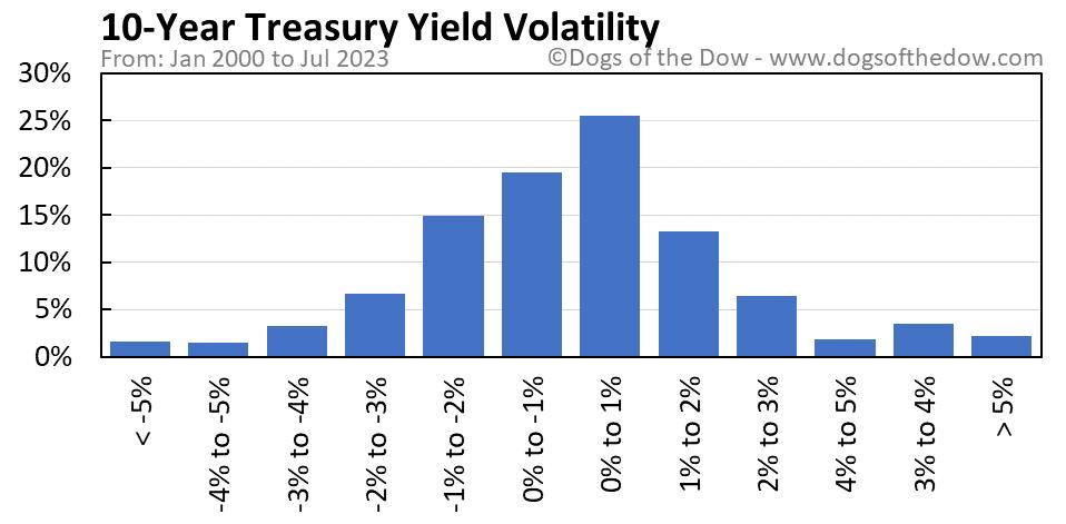 10-Year Treasury Yield volatility chart