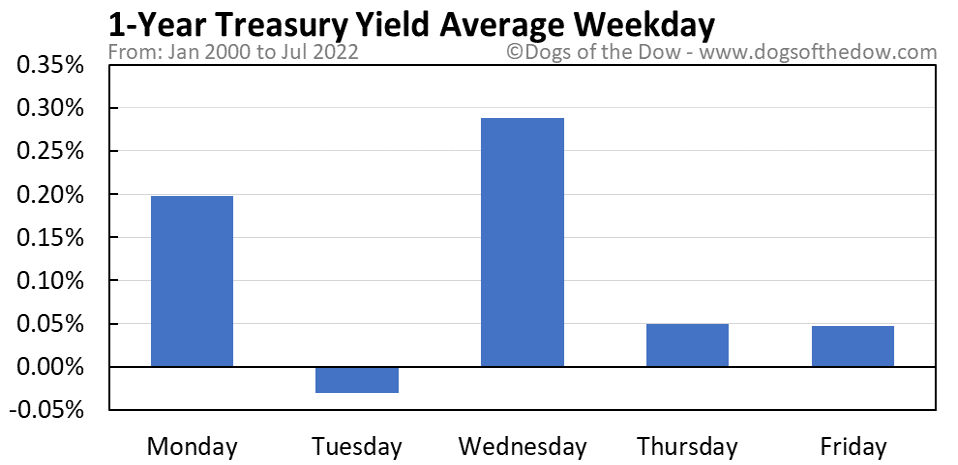 1-Year Treasury Yield average weekday chart