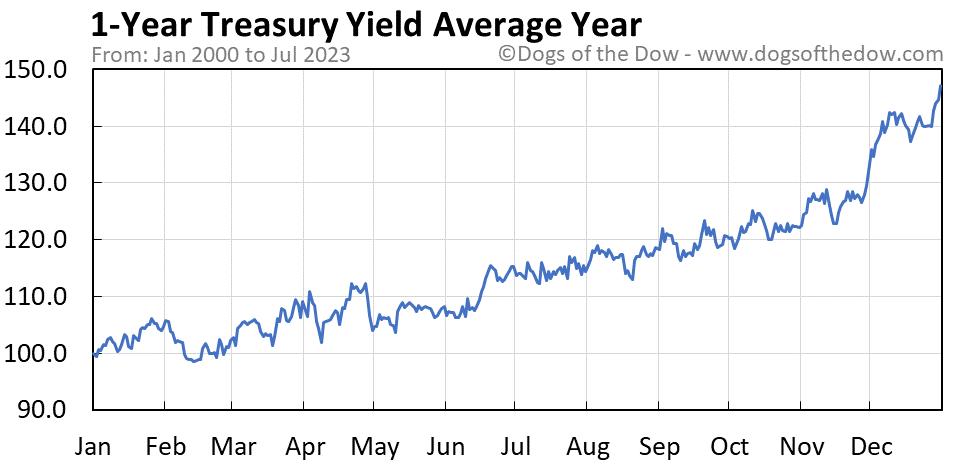 1-Year Treasury Yield average year chart