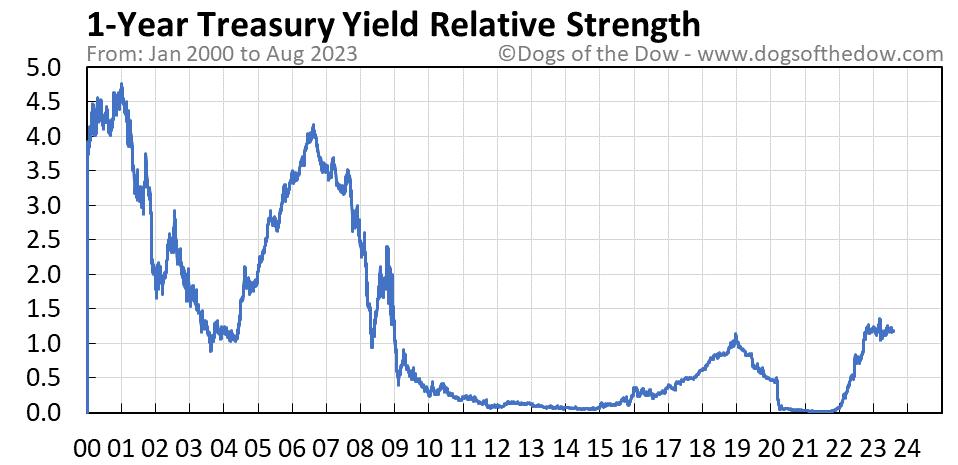 1-Year Treasury Yield relative strength chart