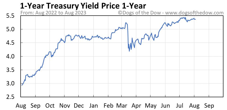 1-Year Treasury Yield 1-year stock price chart