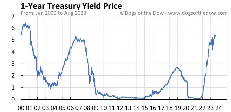 1-Year Treasury Yield stock price chart