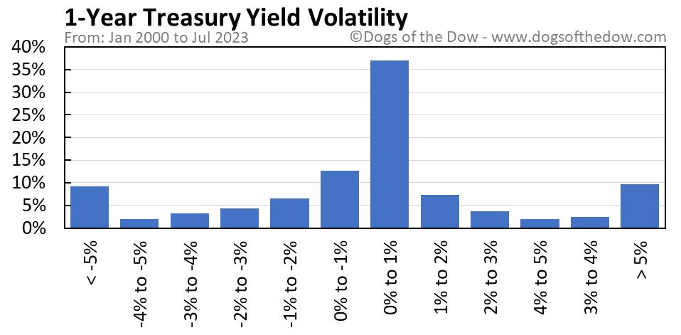 1-Year Treasury Yield volatility chart