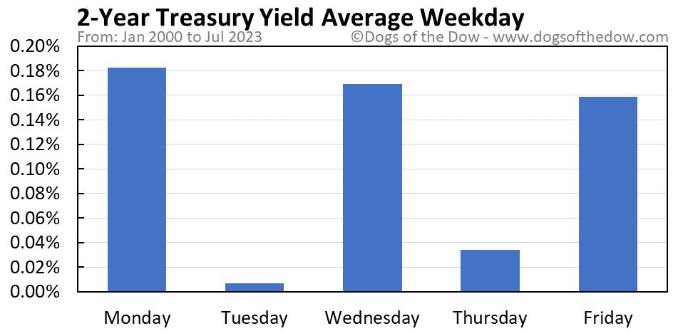 2-Year Treasury Yield average weekday chart