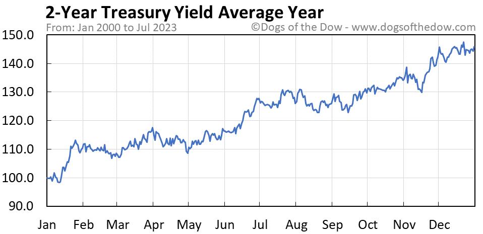 2-Year Treasury Yield average year chart