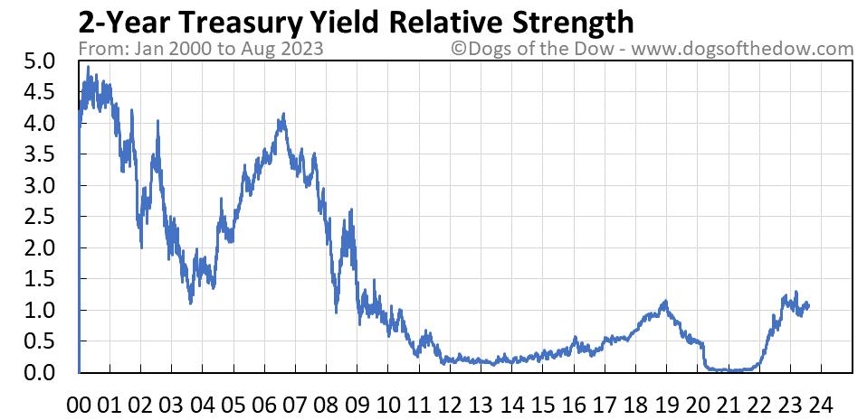 2-Year Treasury Yield relative strength chart