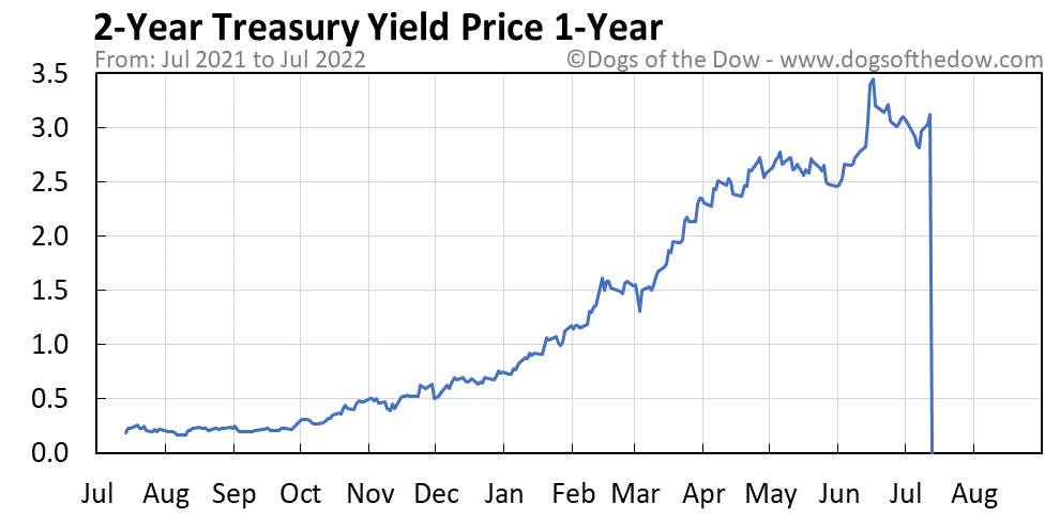 2-Year Treasury Yield 1-year stock price chart