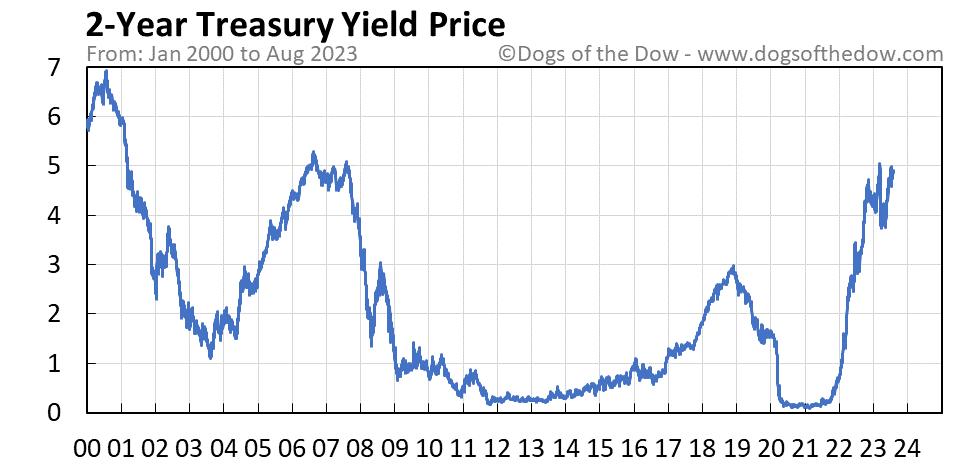 2-Year Treasury Yield stock price chart