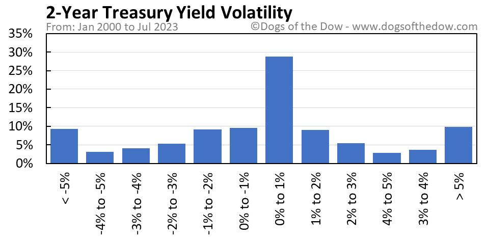 2-Year Treasury Yield volatility chart