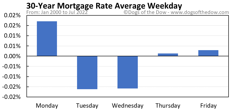 30-Year Mortgage Rate average weekday chart