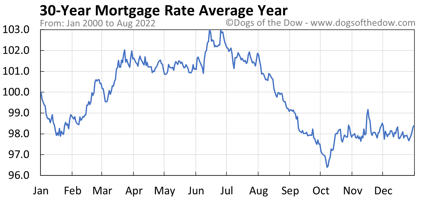 30-Year Mortgage Rate average year chart
