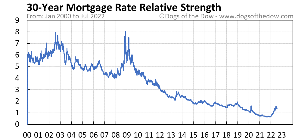 30-Year Mortgage Rate relative strength chart