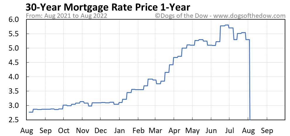 30-Year Mortgage Rate 1-year stock price chart