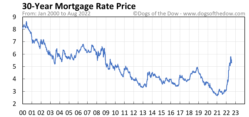 30-Year Mortgage Rate stock price chart