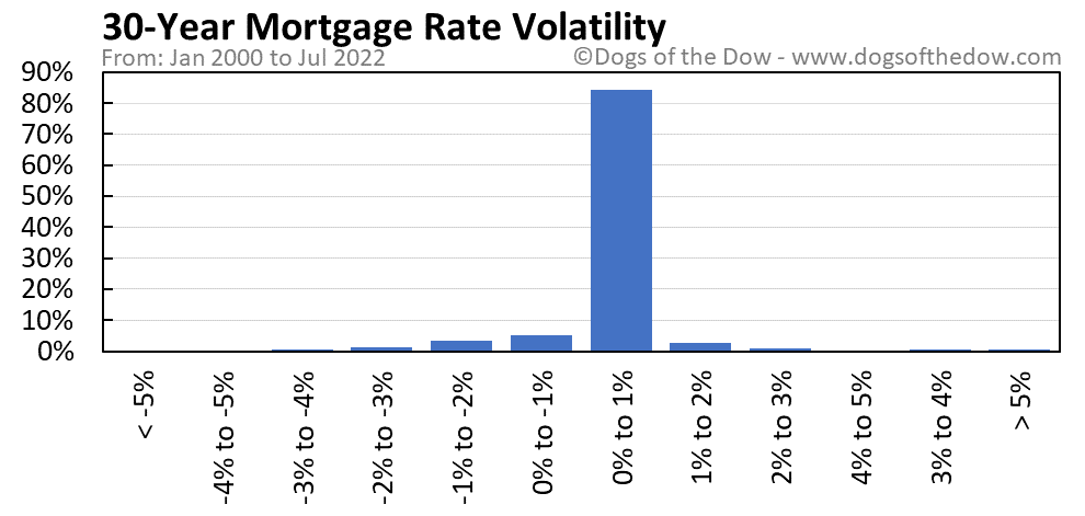 30-Year Mortgage Rate volatility chart