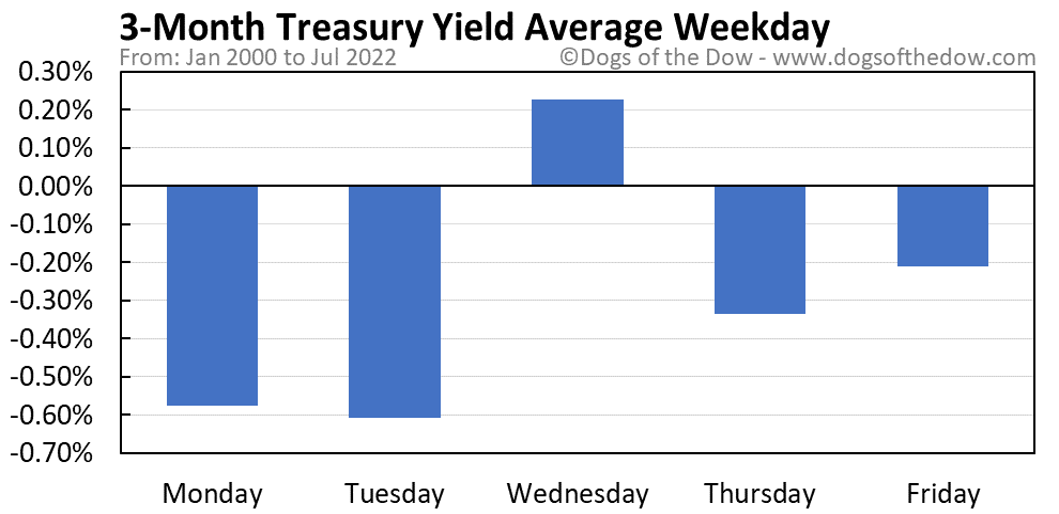 3-Month Treasury Yield average weekday chart