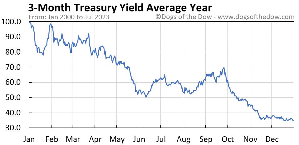 3-Month Treasury Yield average year chart
