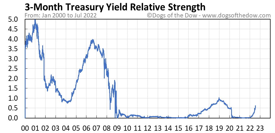 3-Month Treasury Yield relative strength chart