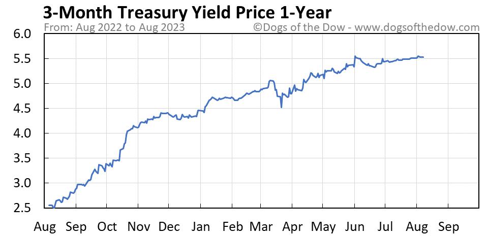 3-Month Treasury Yield 1-year stock price chart