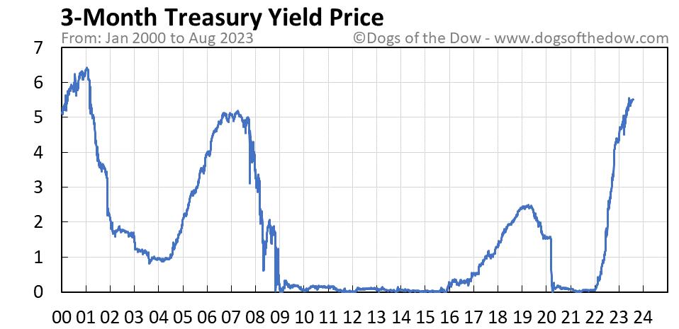 3-Month Treasury Yield stock price chart
