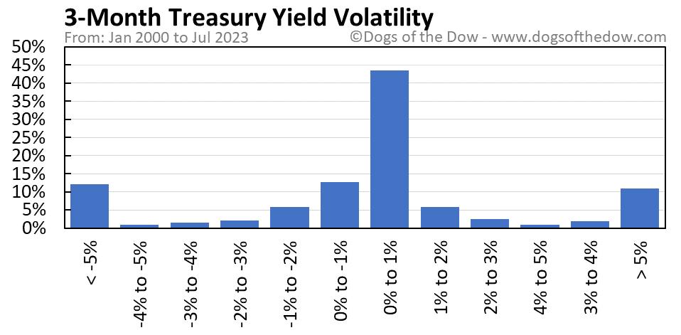 3-Month Treasury Yield volatility chart