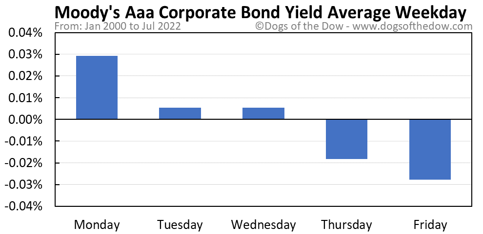 Moody's Aaa Corporate Bond Yield average weekday chart