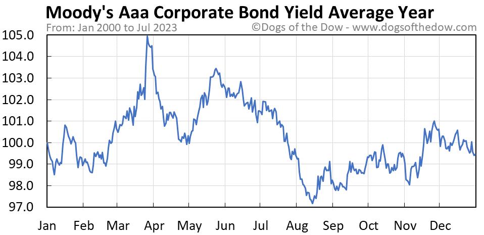 Moody's Aaa Corporate Bond Yield average year chart