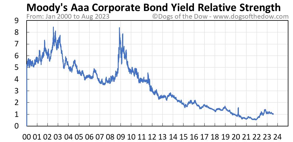 Moody's Aaa Corporate Bond Yield relative strength chart
